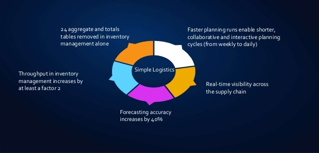 Best SAP S4 HANA SIMPLE LOGISTICS Training Institute